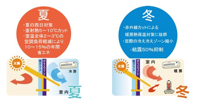 省エネガラスコート イメージ図