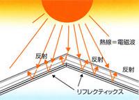 リフレクティックス イメージ図